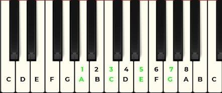 piano tutorial a minor 7 chord