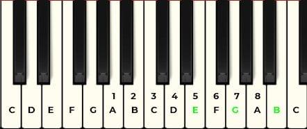 piano tutorial e minor chord