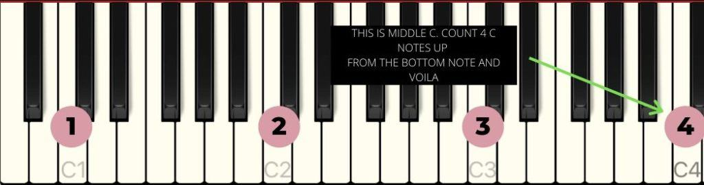 middle c different octaves