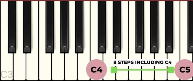 an octave on piano from C4 to C5