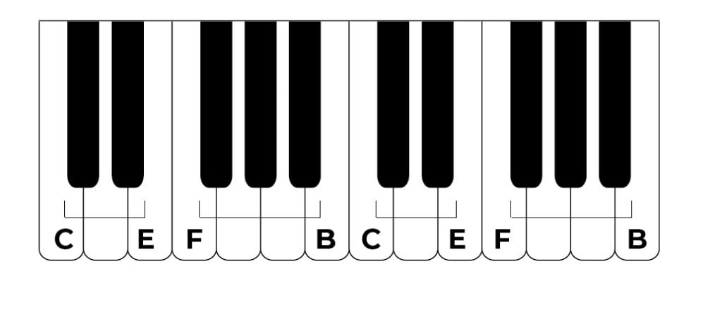 groups of 2 of 3 black notes with labels piano