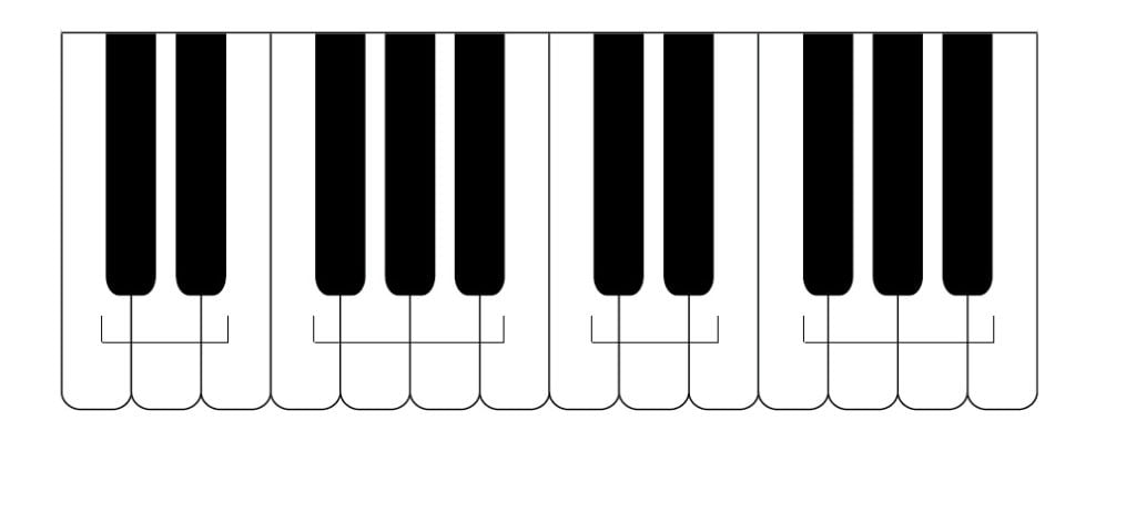 groups of 2 of 3 notes black keys on the piano