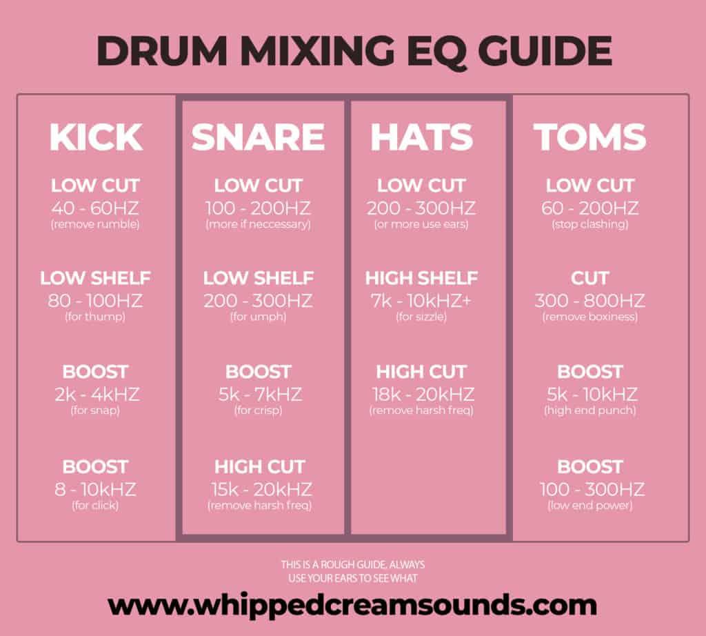 drum mixing cheat sheet EQ guide
