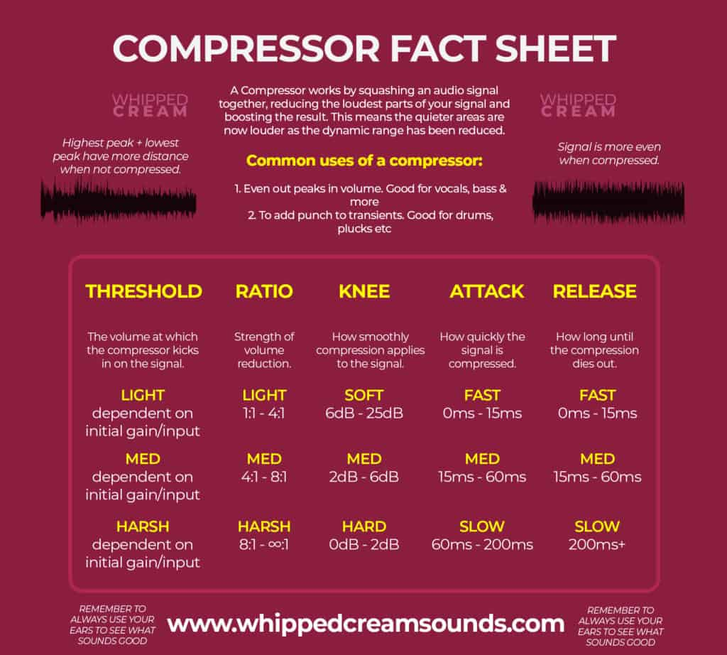 what is compression in music cheat sheet