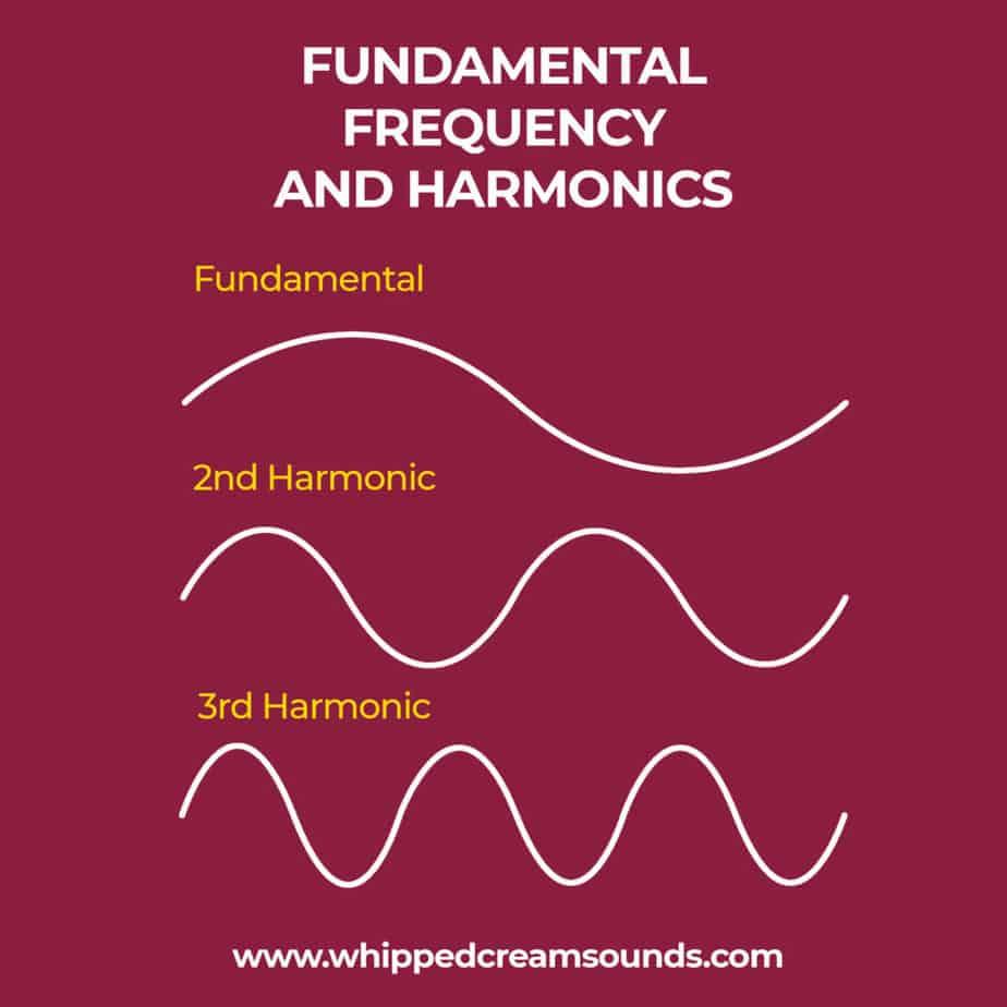fundamental frequencies & harmonics