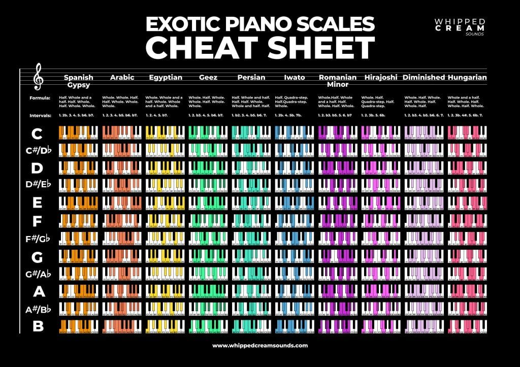 excotic piano scales cheat sheet free download