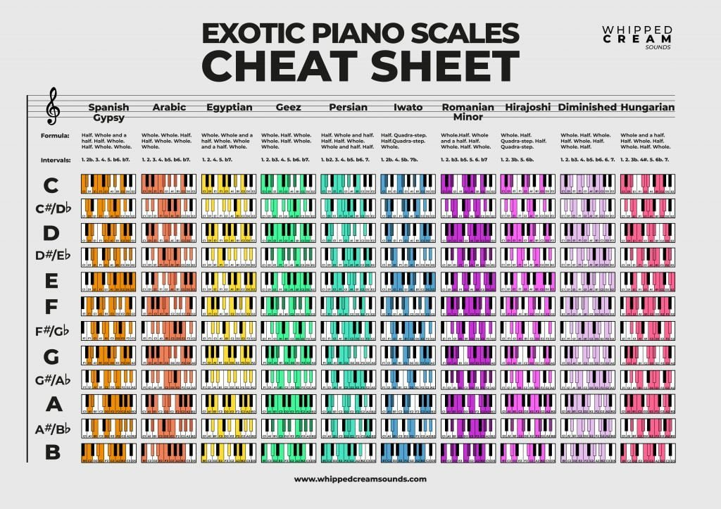 excotic piano scale poster white